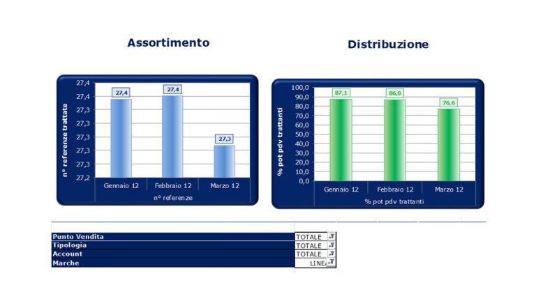 KPI'S 1